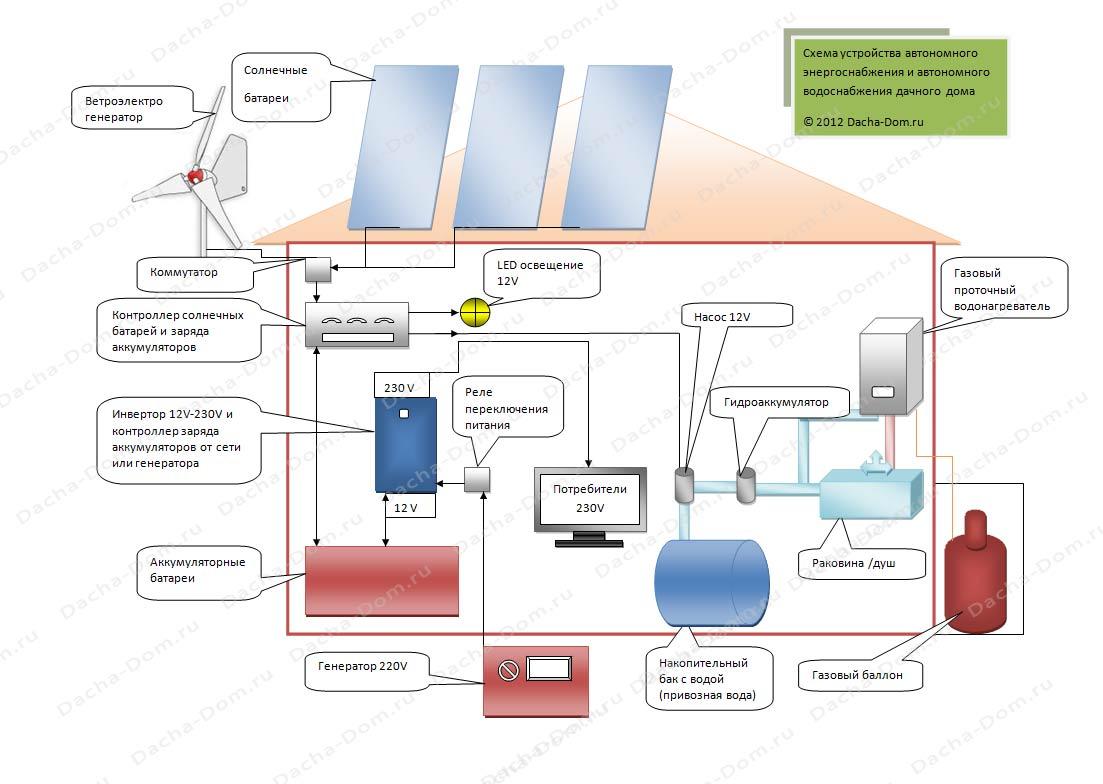 автономная система электроснабжения описание схема