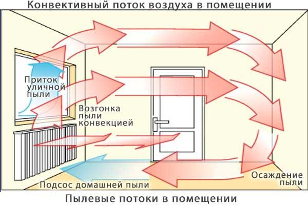 Как сделать в помещении тепло