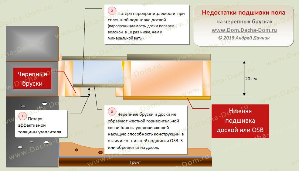 подшивка балок перекрытия: