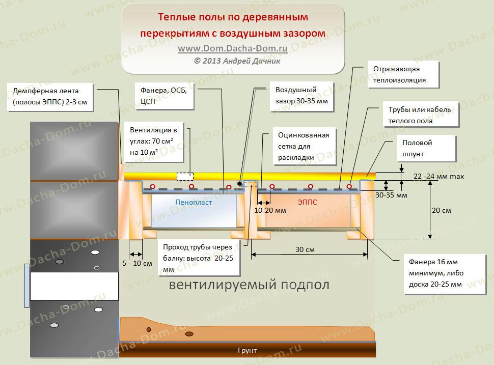 Как сделать теплый пол электрический в деревянном доме