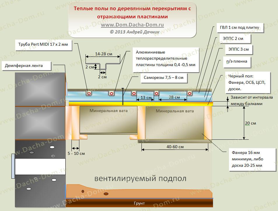 Электрические теплые полы в деревянном доме своими