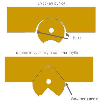 норвежский сруб