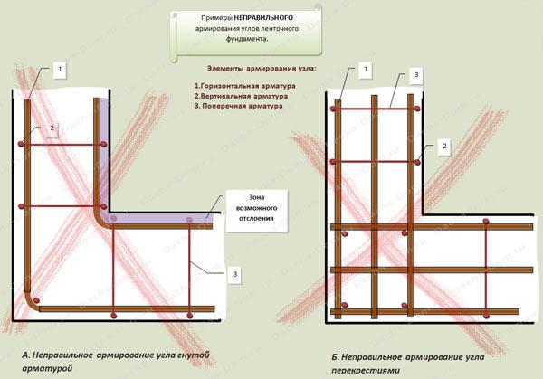 схемы армирования углов