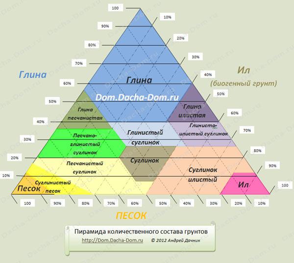 По схеме Пирамиды Грунтов