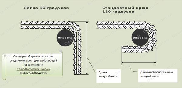 Соединение арматуры без сварки - анкеровка