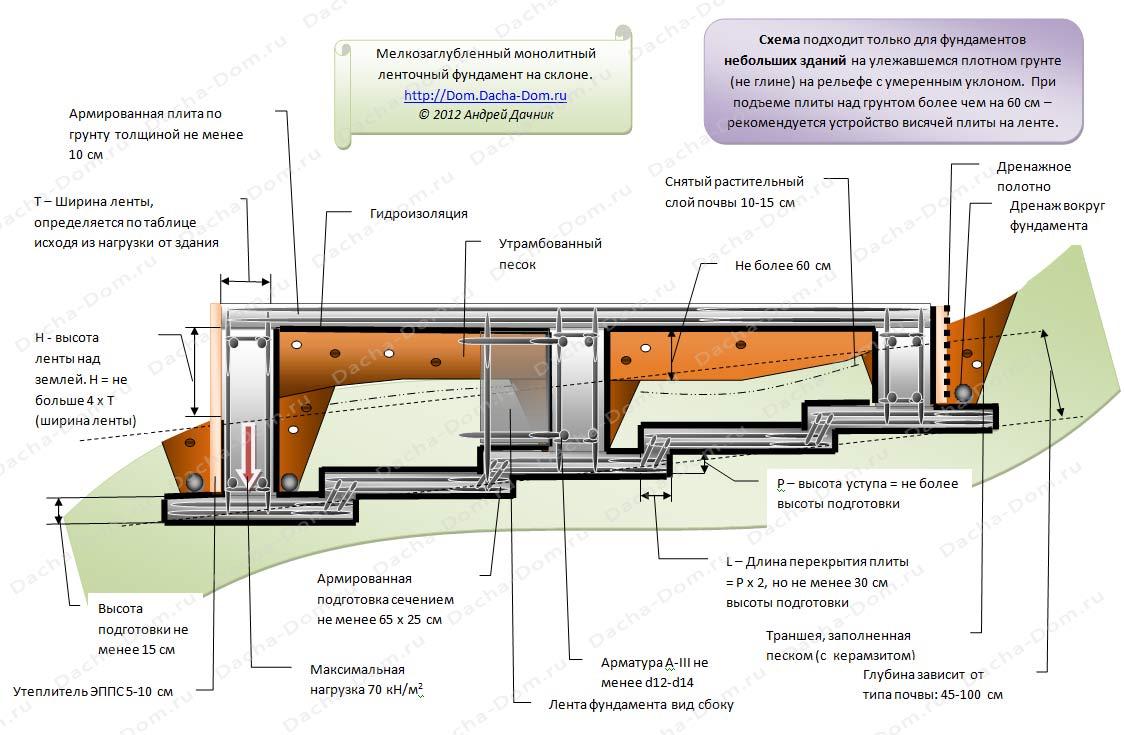 схема план участка с домом на склоне