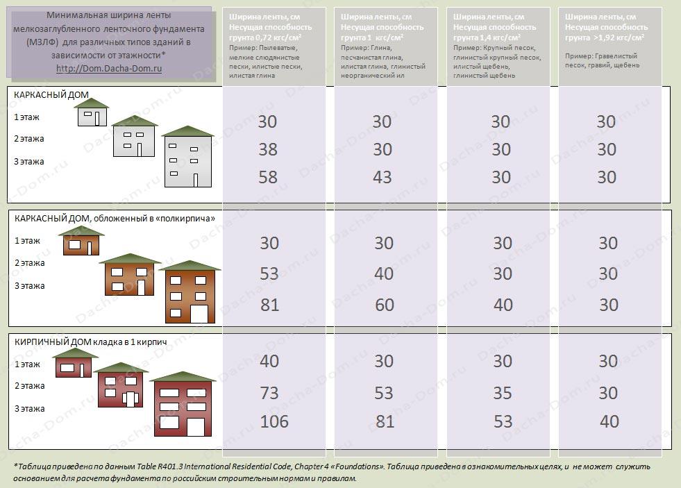 Сколько стоит фундамент для дома 6х6 в Люберцах