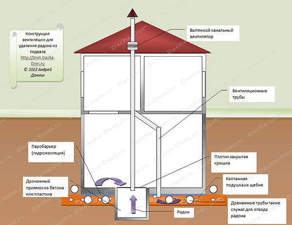 защита дома от радона