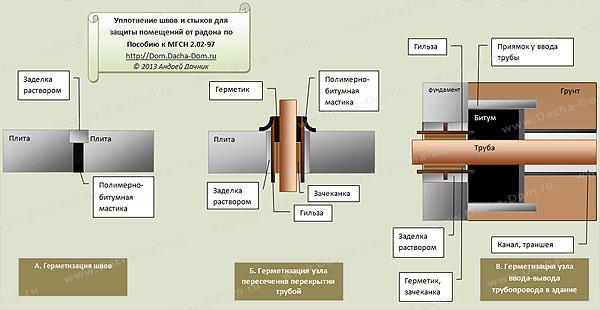 герметизация вводов труб