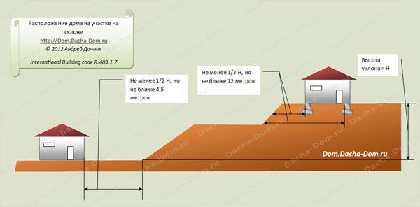 Как сделать дом на участок