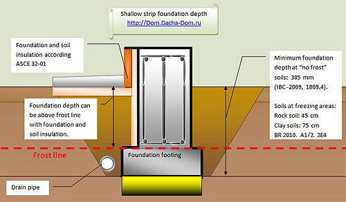 shallow foundation depth