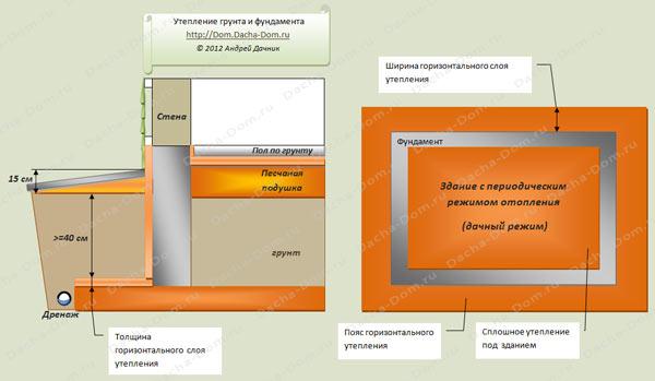 Теплопроводность теплоизоляция и
