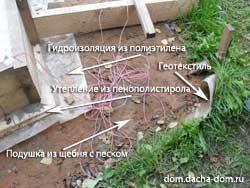 структура фундамента плиты
