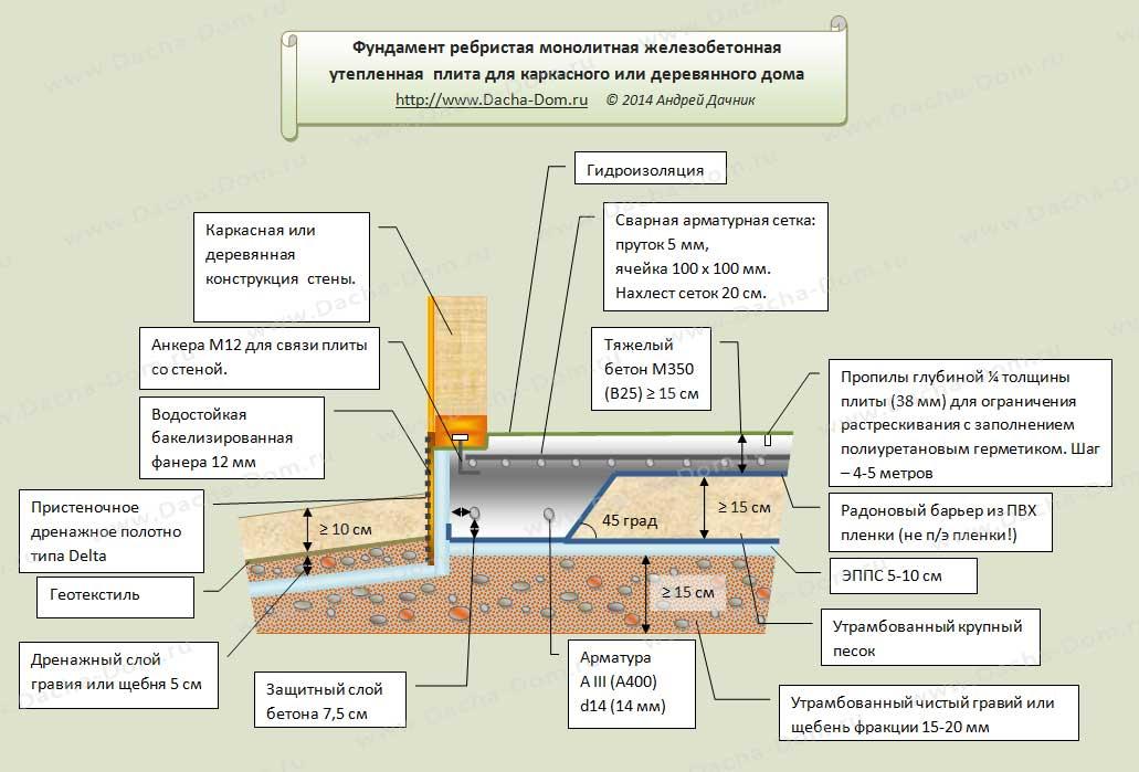 Как сделать монолитную плиту фундамента своими руками 88