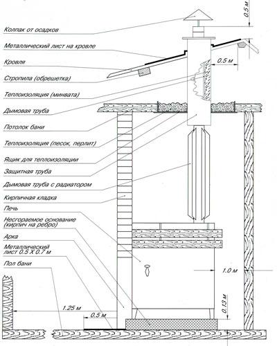 кирпичная печь голландка - Нужные схемы и описания для всех.