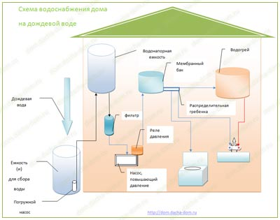 Холодное водоснабжение - системы и схемы для бани и дома.