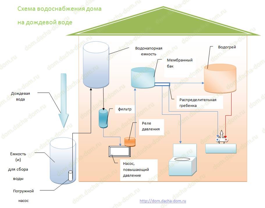 Схема водоснабжения в баню своими руками