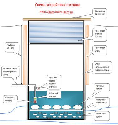 Именно из него мы будем прокладывать водопровод .Почему мы отказались от скважины в качестве источника водоснабжения...